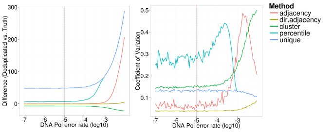 simulation_dna_pol_error_rate_xintercept_difference_cv_deduped