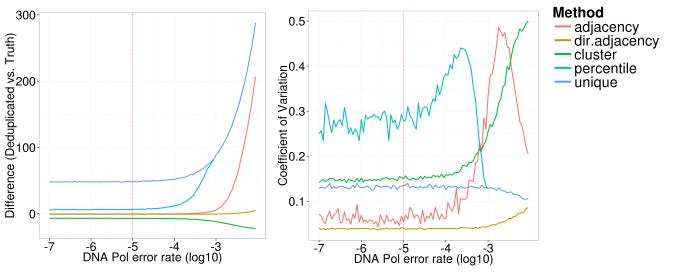 simulation_dna_pol_error_rate_xintercept_difference_cv_deduped