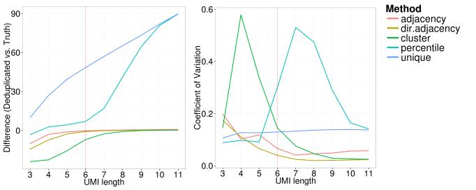 simulation_umi_length_xintercept_difference_cv_deduped