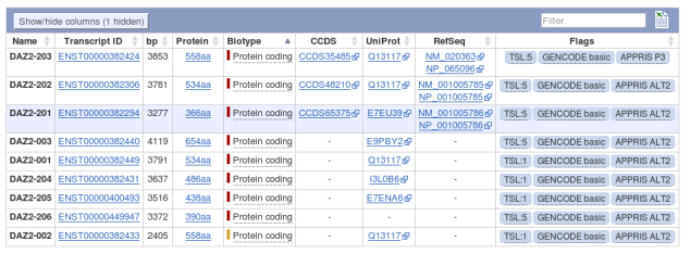 Ensembl transcripts