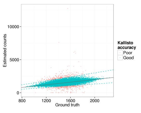 Kallisto simulation accuracy correlation
