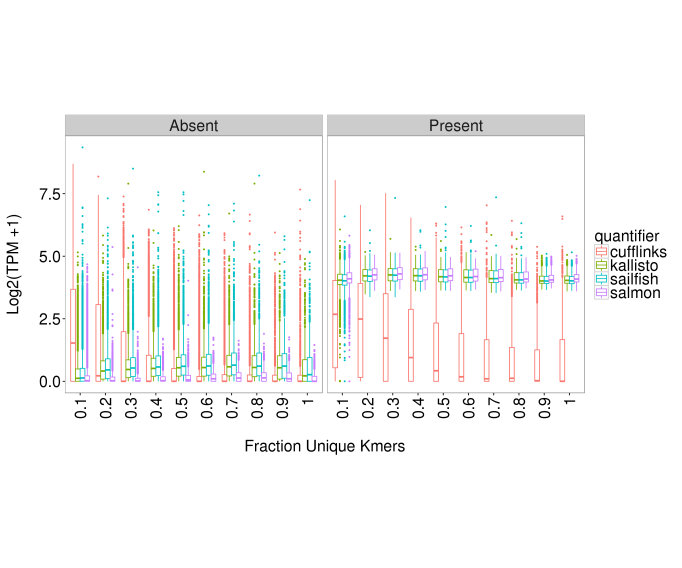 Average expression estimates for transcripts which are known to be absent or present in the simulation.