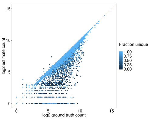 Figure 2. Correlation between ground truth and featureCounts estimates of read counts per gene
