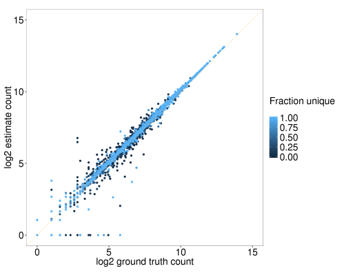 Figure 3. Correlation between ground truth and salmon estimates of read counts per gene